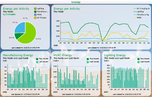 Power Monitoring Software : Energetski pregled energetska izkaznica stavbe