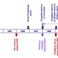 Časovnica sprejemanja in prenos EPBD direktive